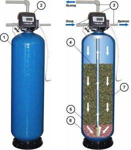 Обезжелезиватель, очистка воды от железа, марганца, iron removal, фильтры для воды